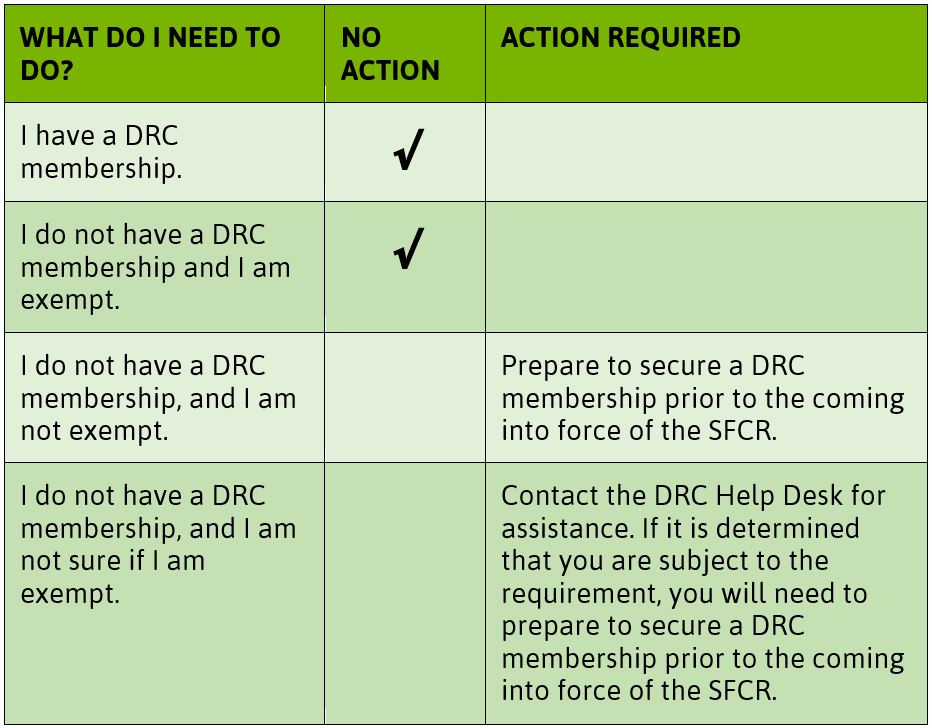 table of requirements