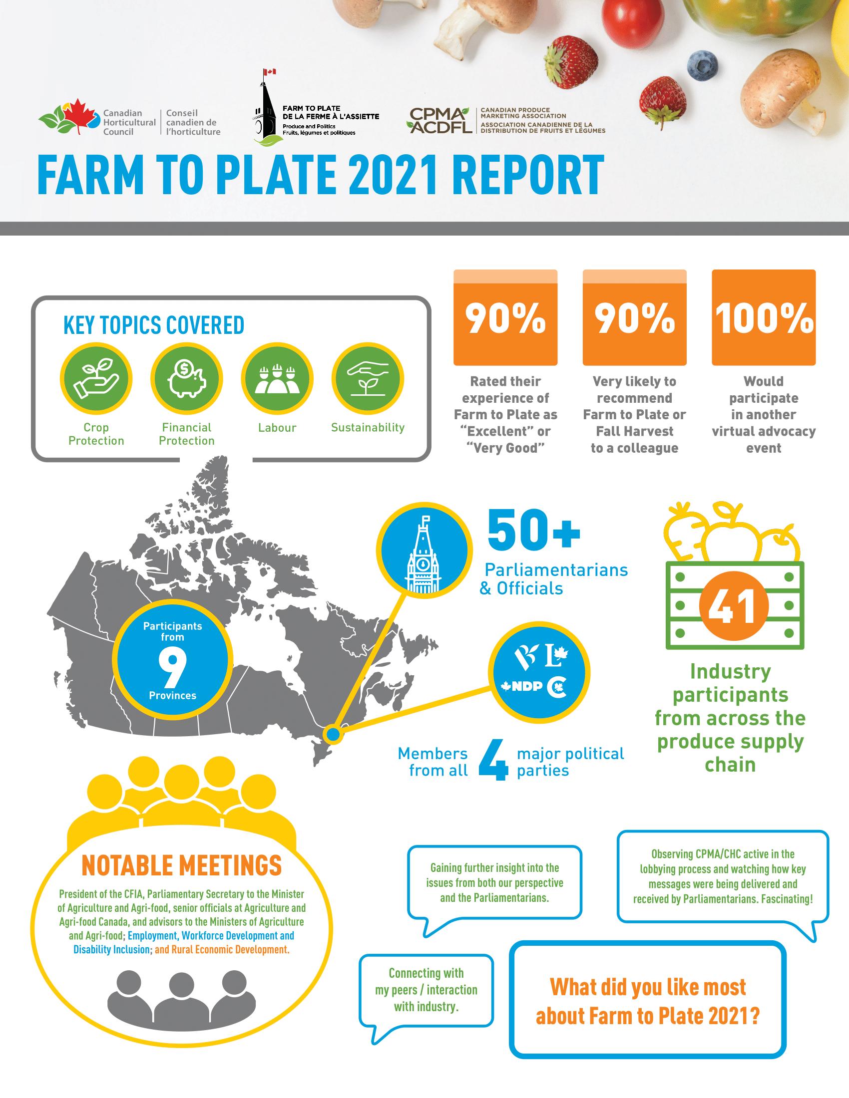 Farm to Plate Report EN-1